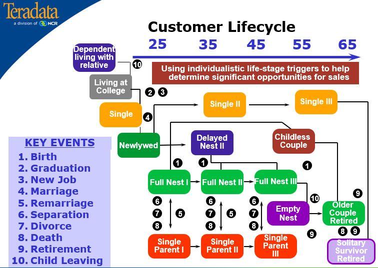 Teradata NCR Event Based Marketing CustomerLifecycle 2002