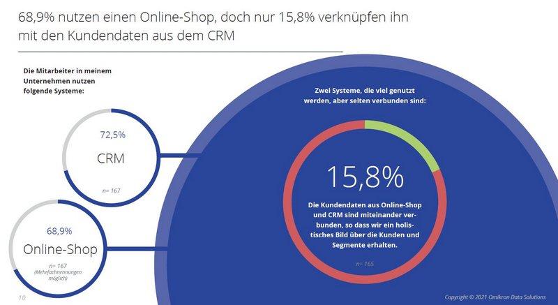 CRM und Onlineshop sindnichtverbunden